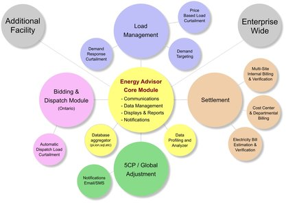 Energy Software Modules